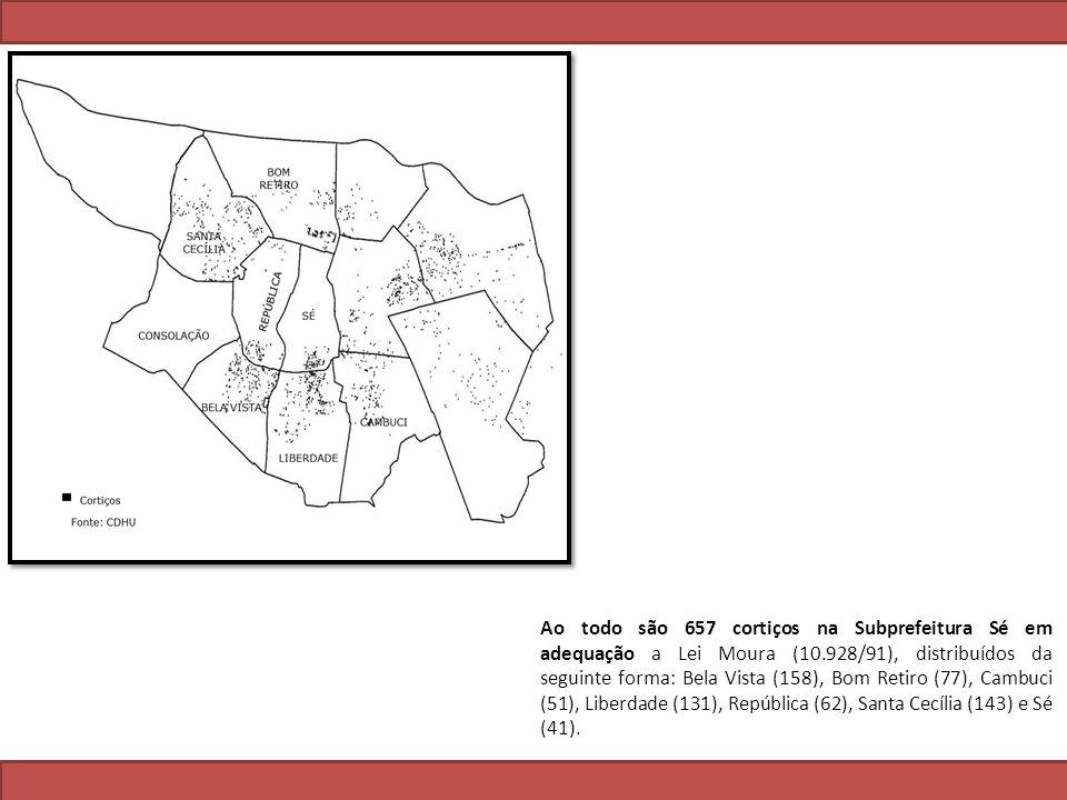 Ao todo são 657 cortiços na Subprefeitura Sé em adequação a Lei Moura (10.928/91), distribuídos da seguinte forma: Bela Vista (158), Bom Retiro (77), Cambuci (51), Liberdade (131), República (62), Santa Cecília (143) e Sé (41).