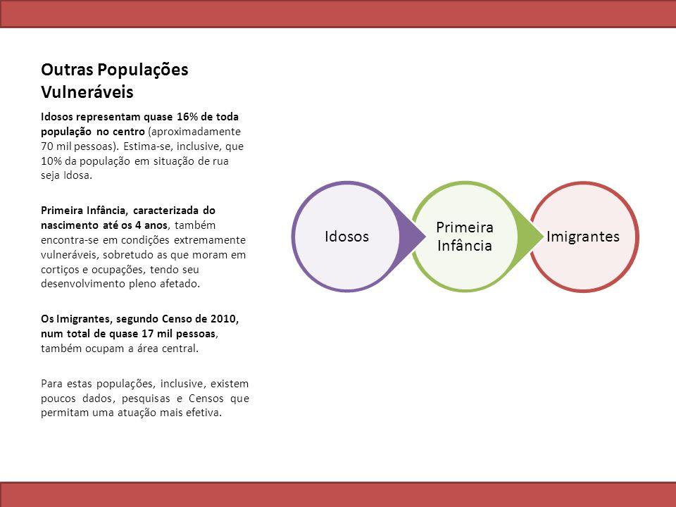 Outras Populações Vulneráveis Imigrantes Primeira Infância Idosos Idosos representam quase 16% de toda população no centro (aproximadamente 70 mil pes