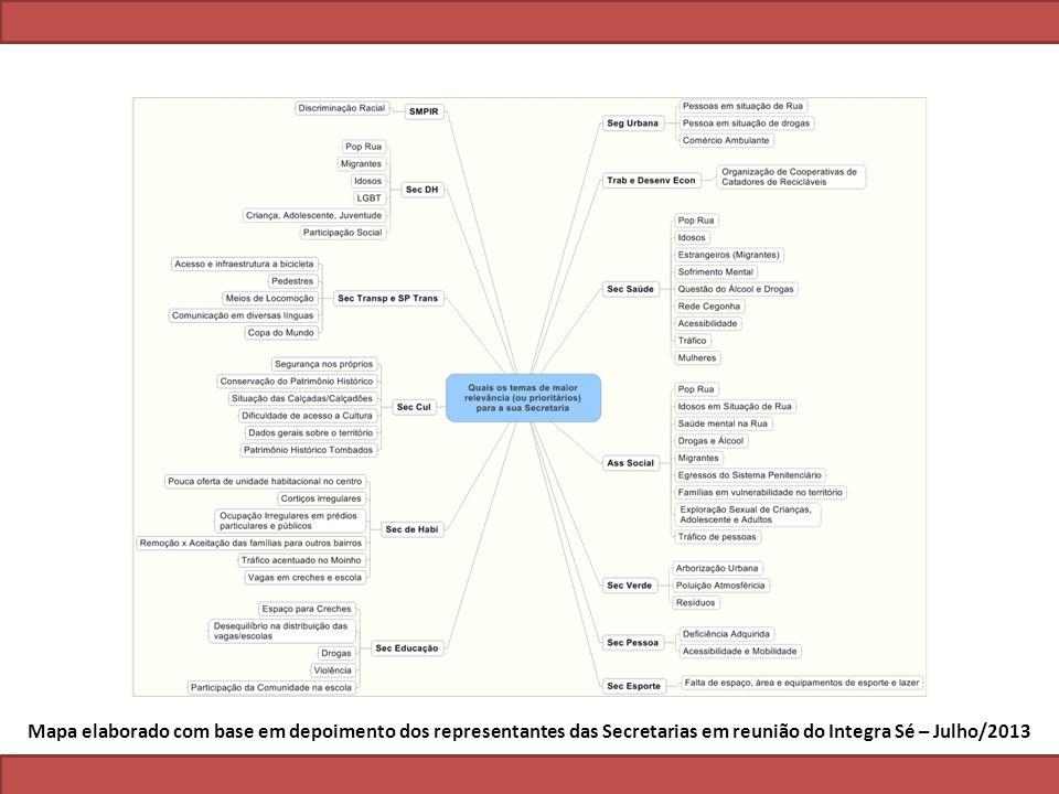 Mapa elaborado com base em depoimento dos representantes das Secretarias em reunião do Integra Sé – Julho/2013