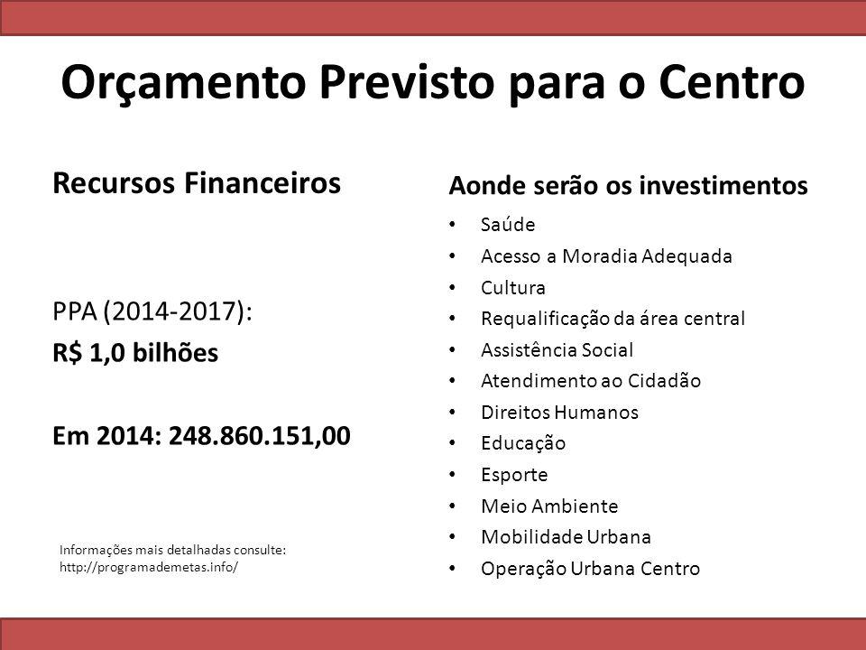 Orçamento Previsto para o Centro Recursos Financeiros PPA (2014-2017): R$ 1,0 bilhões Em 2014: 248.860.151,00 Aonde serão os investimentos Saúde Acess