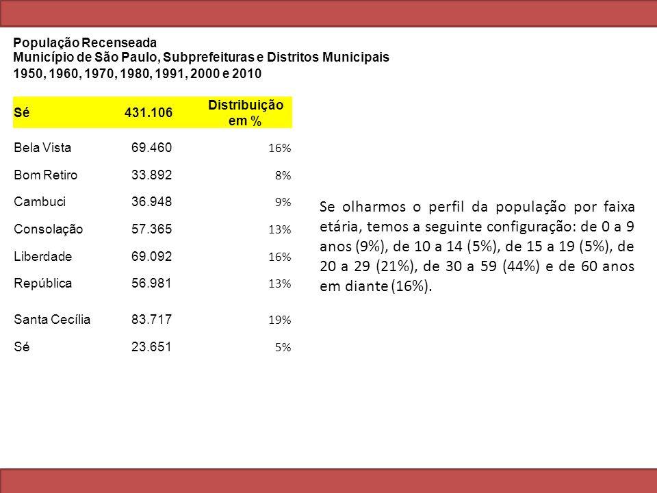 Sé 431.106 Distribuição em % Bela Vista 69.460 16% Bom Retiro 33.892 8% Cambuci 36.948 9% Consolação 57.365 13% Liberdade 69.092 16% República 56.981 13% Santa Cecília 83.717 19% Sé 23.651 5% População Recenseada Município de São Paulo, Subprefeituras e Distritos Municipais 1950, 1960, 1970, 1980, 1991, 2000 e 2010 Se olharmos o perfil da população por faixa etária, temos a seguinte configuração: de 0 a 9 anos (9%), de 10 a 14 (5%), de 15 a 19 (5%), de 20 a 29 (21%), de 30 a 59 (44%) e de 60 anos em diante (16%).