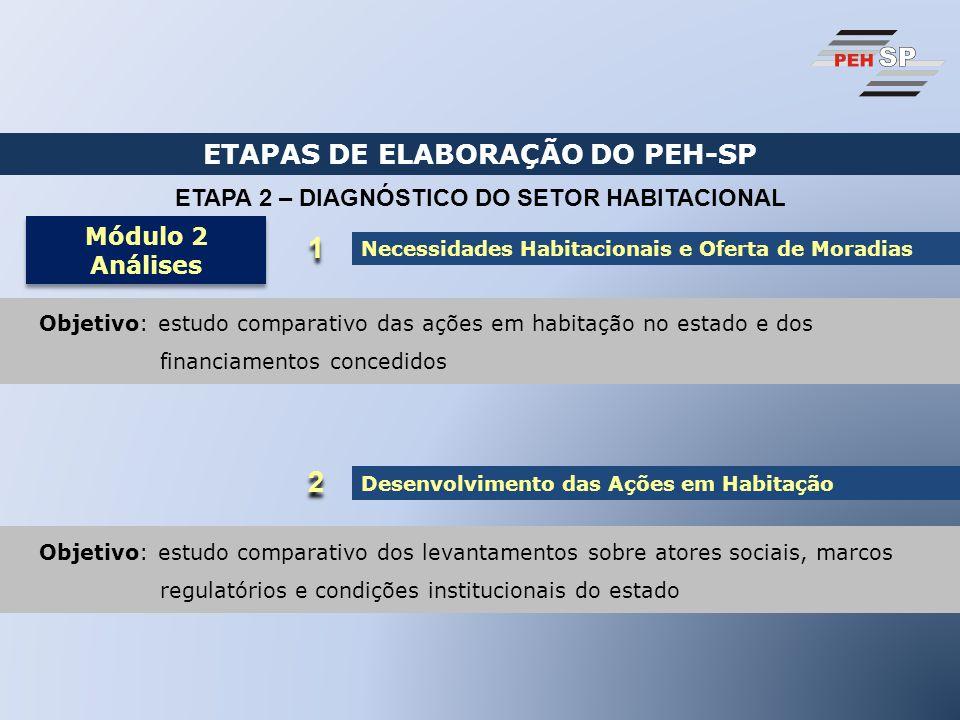 ETAPAS DE ELABORAÇÃO DO PEH-SP ETAPA 2 – DIAGNÓSTICO DO SETOR HABITACIONAL Módulo 2 Análises Módulo 2 Análises Necessidades Habitacionais e Oferta de Moradias 1 1 Objetivo: estudo comparativo das ações em habitação no estado e dos financiamentos concedidos 2 2 Desenvolvimento das Ações em Habitação Objetivo: estudo comparativo dos levantamentos sobre atores sociais, marcos regulatórios e condições institucionais do estado