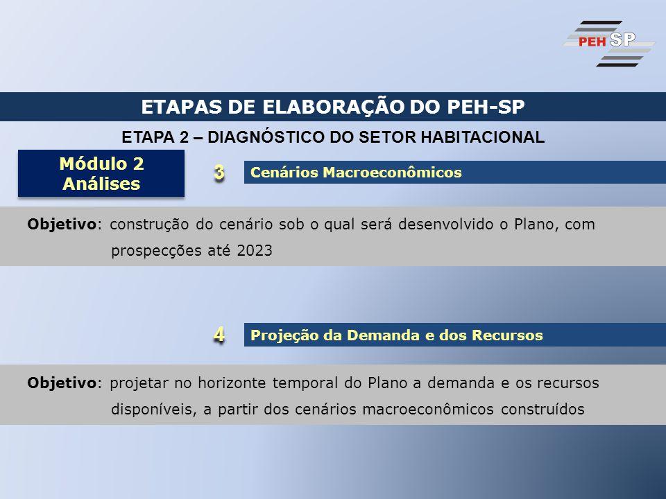 ETAPAS DE ELABORAÇÃO DO PEH-SP ETAPA 2 – DIAGNÓSTICO DO SETOR HABITACIONAL Módulo 2 Análises Módulo 2 Análises Cenários Macroeconômicos 3 3 Objetivo: construção do cenário sob o qual será desenvolvido o Plano, com prospecções até 2023 4 4 Projeção da Demanda e dos Recursos Objetivo: projetar no horizonte temporal do Plano a demanda e os recursos disponíveis, a partir dos cenários macroeconômicos construídos