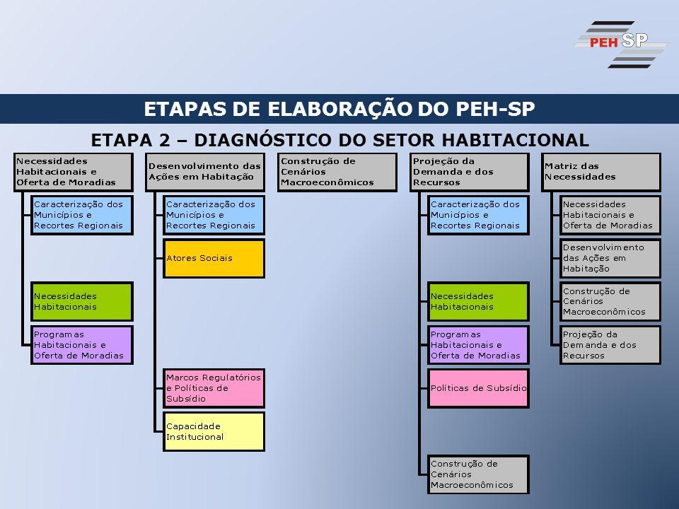 ETAPAS DE ELABORAÇÃO DO PEH-SP ETAPA 2 – DIAGNÓSTICO DO SETOR HABITACIONAL