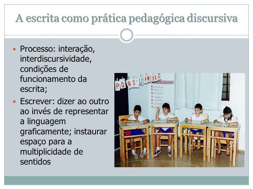 A escrita como prática pedagógica discursiva Processo: interação, interdiscursividade, condições de funcionamento da escrita; Escrever: dizer ao outro ao invés de representar a linguagem graficamente; instaurar espaço para a multiplicidade de sentidos