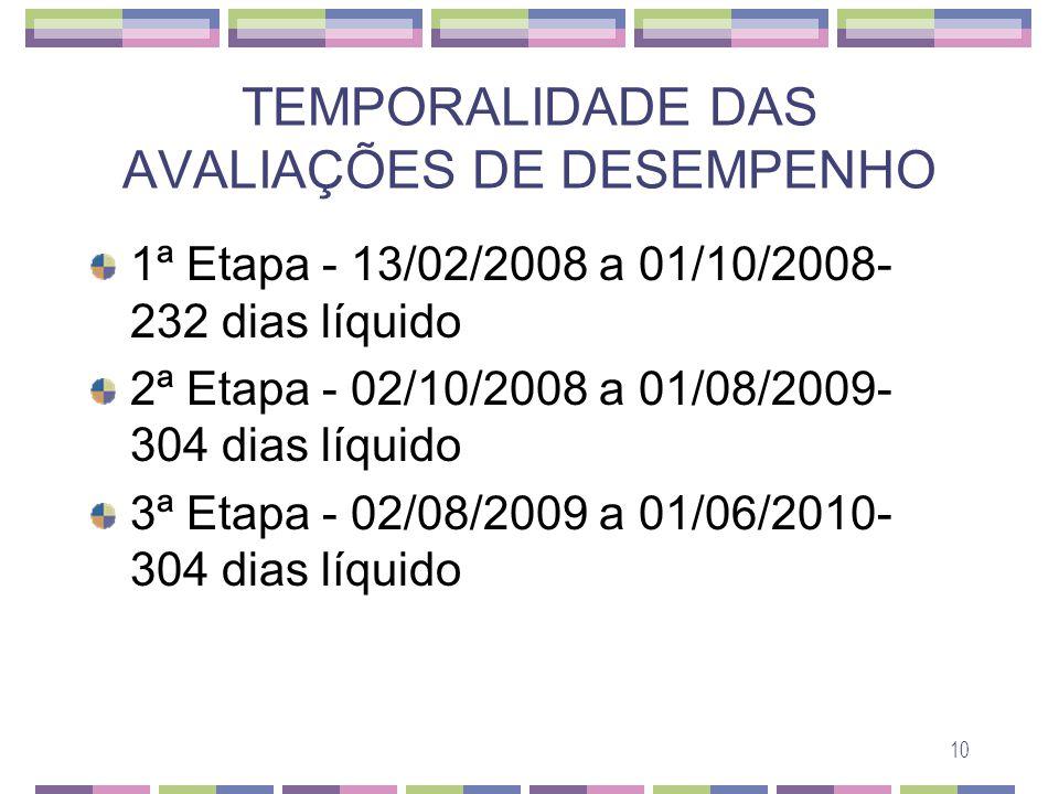 10 TEMPORALIDADE DAS AVALIAÇÕES DE DESEMPENHO 1ª Etapa - 13/02/2008 a 01/10/2008- 232 dias líquido 2ª Etapa - 02/10/2008 a 01/08/2009- 304 dias líquid