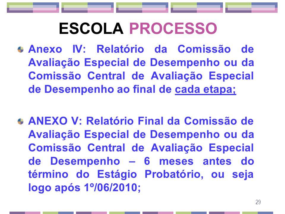 29 ESCOLA PROCESSO Anexo IV: Relatório da Comissão de Avaliação Especial de Desempenho ou da Comissão Central de Avaliação Especial de Desempenho ao f