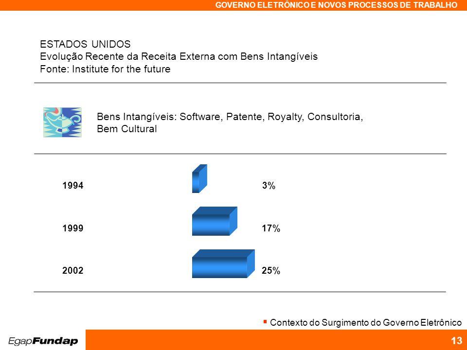 Programa Avançado em Gestão Pública Contemporânea GOVERNO ELETRÔNICO E NOVOS PROCESSOS DE TRABALHO 13 19943%199917%200225% Bens Intangíveis: Software,