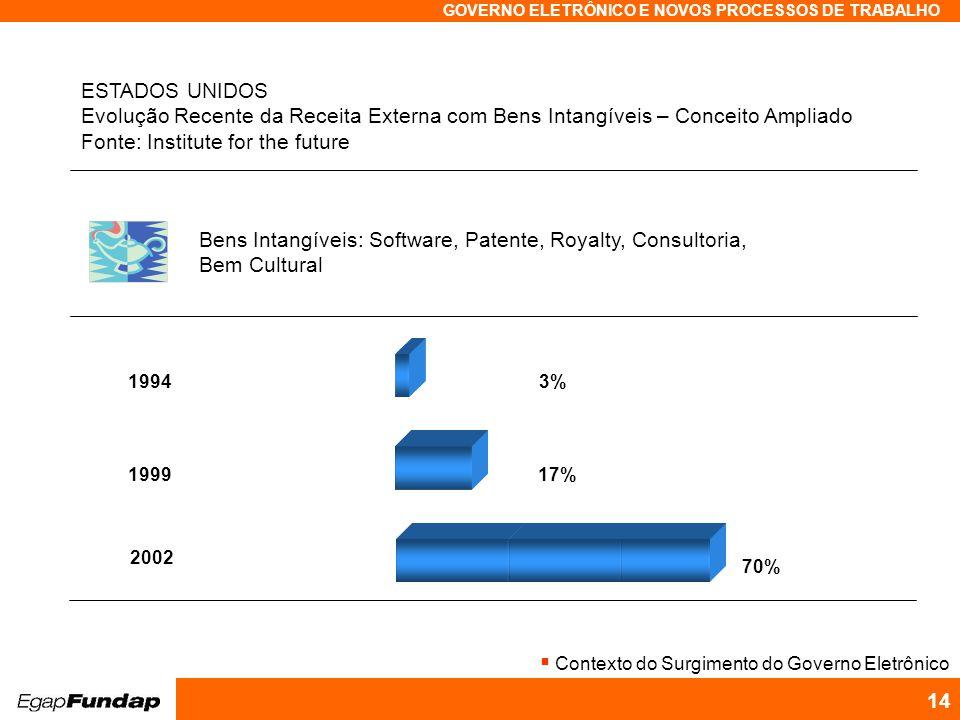 Programa Avançado em Gestão Pública Contemporânea GOVERNO ELETRÔNICO E NOVOS PROCESSOS DE TRABALHO 14 19943%199917% Bens Intangíveis: Software, Patent