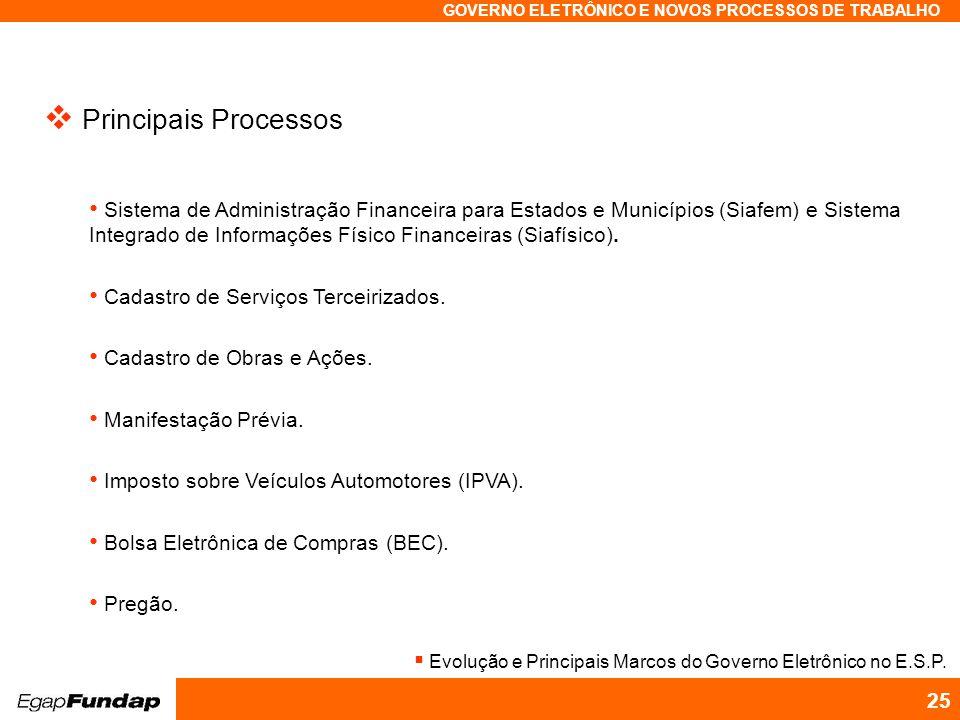 Programa Avançado em Gestão Pública Contemporânea GOVERNO ELETRÔNICO E NOVOS PROCESSOS DE TRABALHO 25 Principais Processos Sistema de Administração Fi