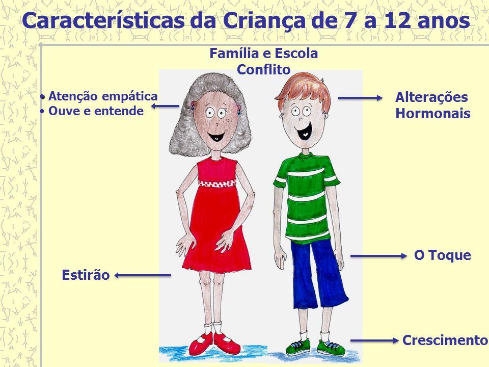 Características da Criança de 7 a 12 anos Família e Escola Conflito Atenção empática Ouve e entende Estirão O Toque Alterações Hormonais Crescimento