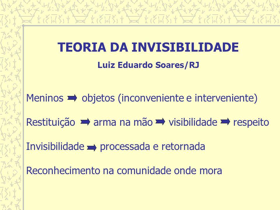 TEORIA DA INVISIBILIDADE Luiz Eduardo Soares/RJ Meninos objetos (inconveniente e interveniente) Restituição arma na mão visibilidade respeito Invisibilidade processada e retornada Reconhecimento na comunidade onde mora