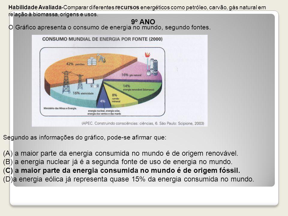 Habilidade Avaliada-Comparar diferentes recursos energéticos como petróleo, carvão, gás natural em relação à biomassa, origens e usos. 9º ANO O Gráfic