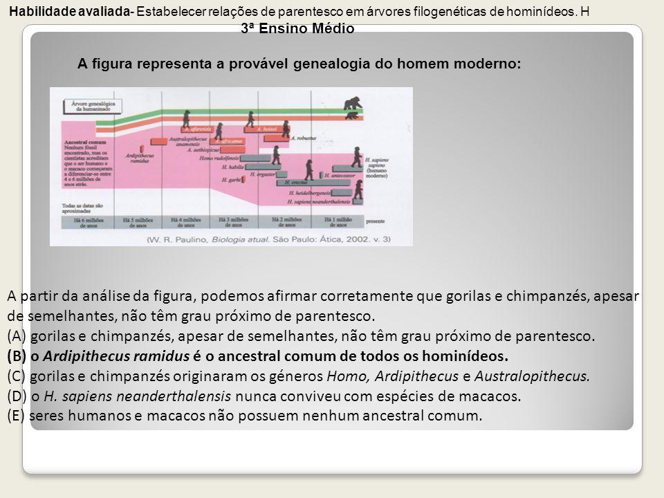 Habilidade avaliada- Estabelecer relações de parentesco em árvores filogenéticas de hominídeos. H 3ª Ensino Médio A figura representa a provável genea