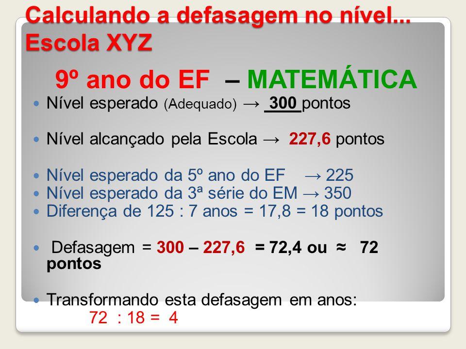 Calculando a defasagem no nível... Escola XYZ 9º ano do EF – MATEMÁTICA Nível esperado (Adequado) 300 pontos Nível alcançado pela Escola 227,6 pontos