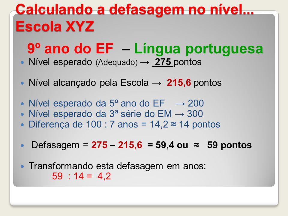 Calculando a defasagem no nível... Escola XYZ 9º ano do EF – Língua portuguesa Nível esperado (Adequado) 275 pontos Nível alcançado pela Escola 215,6