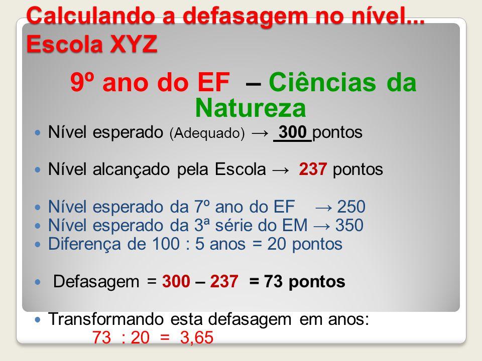 Calculando a defasagem no nível... Escola XYZ 9º ano do EF – Ciências da Natureza Nível esperado (Adequado) 300 pontos Nível alcançado pela Escola 237