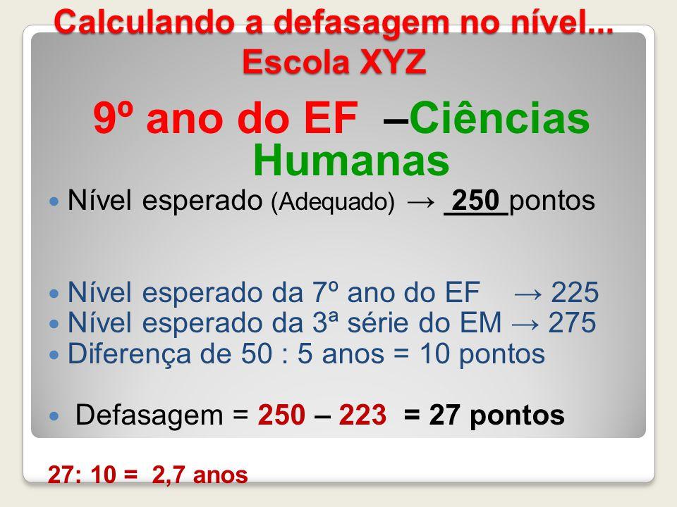 Calculando a defasagem no nível... Escola XYZ 9º ano do EF –Ciências Humanas Nível esperado (Adequado) 250 pontos Nível esperado da 7º ano do EF 225 N