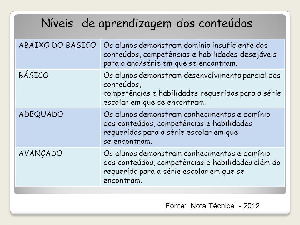 Níveis de aprendizagem dos conteúdos ABAIXO DO BASICOOs alunos demonstram domínio insuficiente dos conteúdos, competências e habilidades desejáveis pa