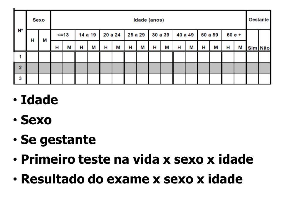Idade Sexo Se gestante Primeiro teste na vida x sexo x idade Resultado do exame x sexo x idade