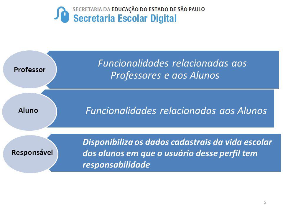 5 Funcionalidades relacionadas aos Professores e aos Alunos Funcionalidades relacionadas aos Alunos Professor Aluno Disponibiliza os dados cadastrais