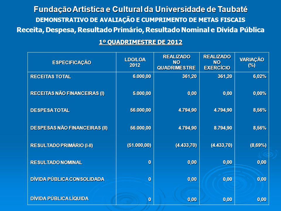 Fundação Artística e Cultural da Universidade de Taubaté DEMONSTRATIVO DE AVALIAÇÃO E CUMPRIMENTO DE METAS FISCAIS 1º QUADRIMESTRE DE 2012 Receita, Despesa, Resultado Primário, Resultado Nominal e Dívida Pública ESPECIFICAÇÃOLDO/LOA2012REALIZADONOQUADRIMESTREREALIZADONOEXERCÍCIOVARIAÇÃO(%) RECEITAS TOTAL 6.000,00361,20361,206,02% RECEITAS NÃO FINANCEIRAS (I) 5.000,000,000,000,00% DESPESA TOTAL 56.000,004.794,904.794,908,56% DESPESAS NÃO FINANCEIRAS (II) 56.000,004.794,908.794,908,56% RESULTADO PRIMÁRIO (I-II) (51.000,00)(4.433,70)(4.433,70)(8,69%) RESULTADO NOMINAL 00,000,000,00 DÍVIDA PÚBLICA CONSOLIDADA 00,000,000,00 DÍVIDA PÚBLICA LÍQUIDA 00,000,000,00