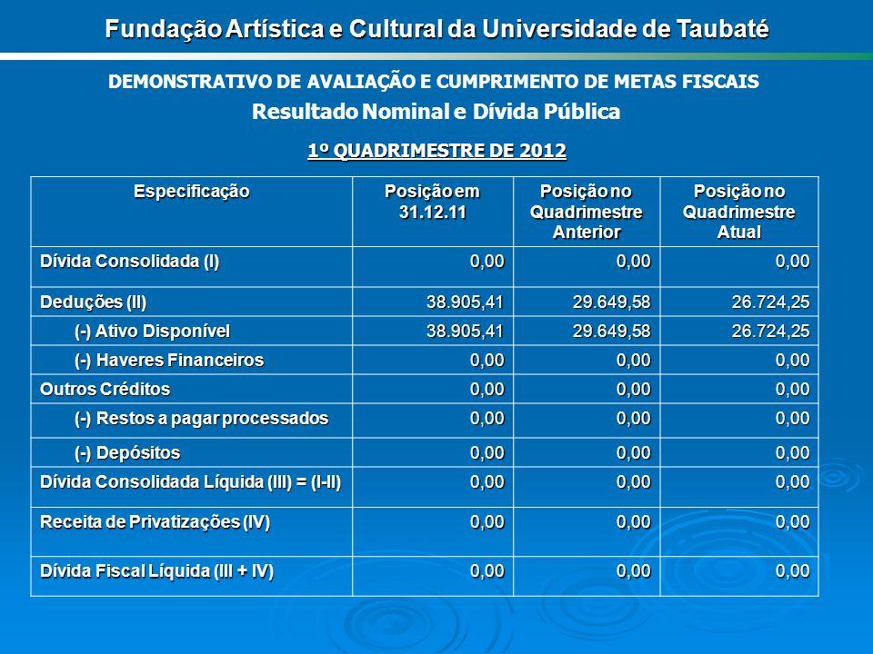 Nota Os resultados apresentados encontram-se bem abaixo das metas estabelecidas na LDO e na LOA, por decisão do Conselho de Curadores as atividades operacionais da Funac estão suspensas.