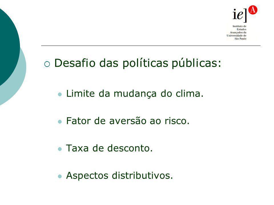 Desafio das políticas públicas: Limite da mudança do clima.