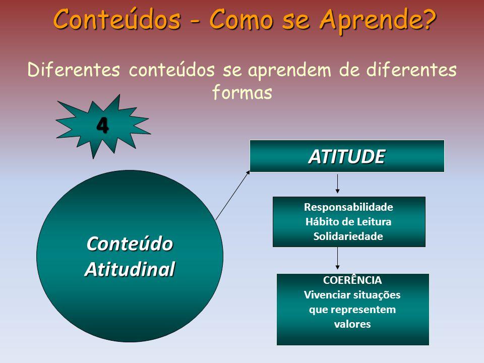 ConteúdoAtitudinal Conteúdos - Como se Aprende? Diferentes conteúdos se aprendem de diferentes formas ATITUDE Responsabilidade Hábito de Leitura Solid