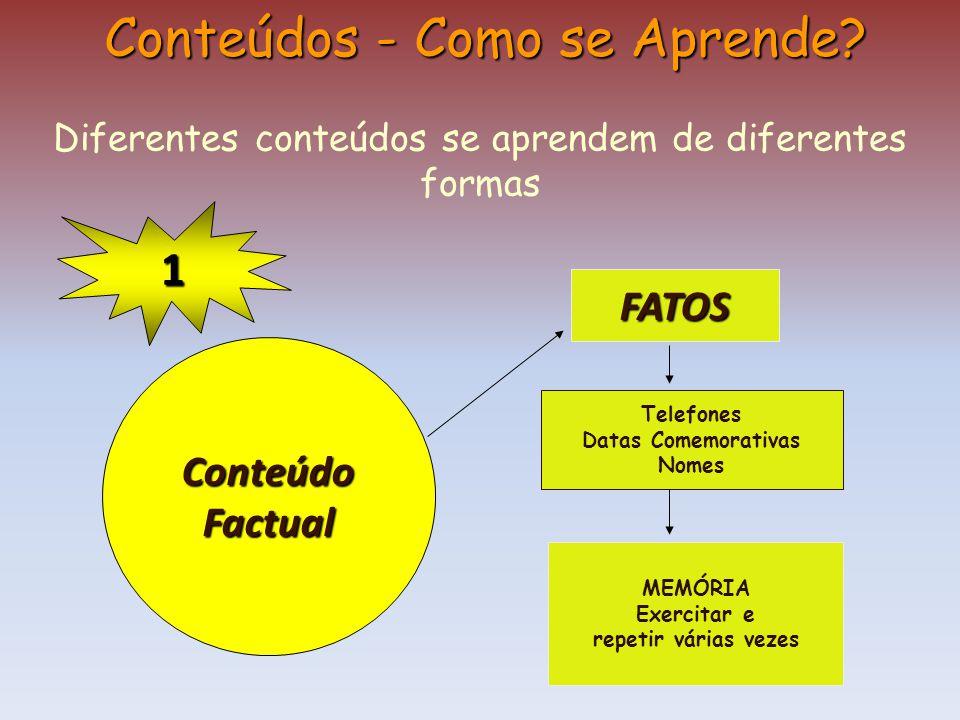1 ConteúdoFactual Conteúdos - Como se Aprende? Diferentes conteúdos se aprendem de diferentes formas FATOS Telefones Datas Comemorativas Nomes MEMÓRIA
