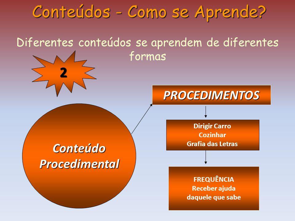 ConteúdoProcedimental Conteúdos - Como se Aprende? Diferentes conteúdos se aprendem de diferentes formas PROCEDIMENTOS Dirigir Carro Cozinhar Grafia d