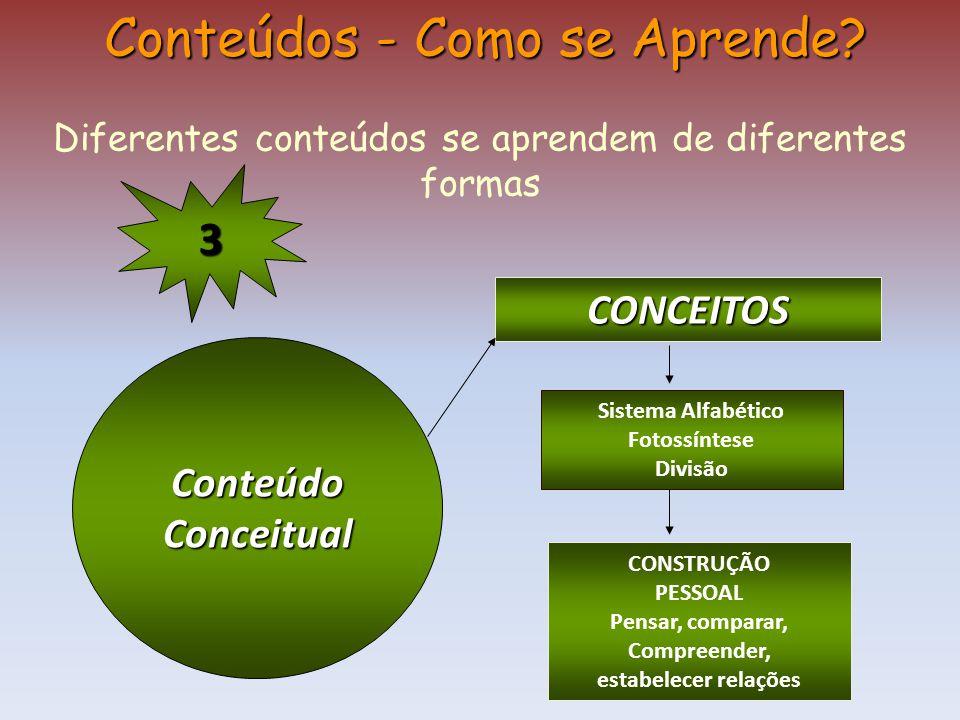 ConteúdoConceitual Conteúdos - Como se Aprende? Diferentes conteúdos se aprendem de diferentes formas CONCEITOS Sistema Alfabético Fotossíntese Divisã