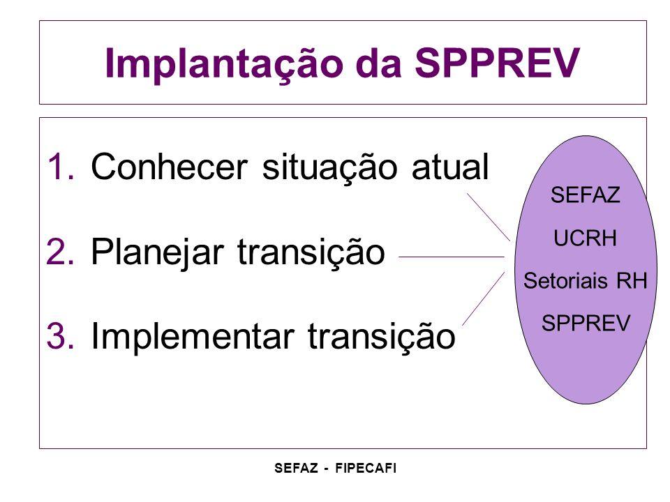 SEFAZ - FIPECAFI Implantação da SPPREV 1.Conhecer situação atual 2.Planejar transição 3.Implementar transição SEFAZ UCRH Setoriais RH SPPREV