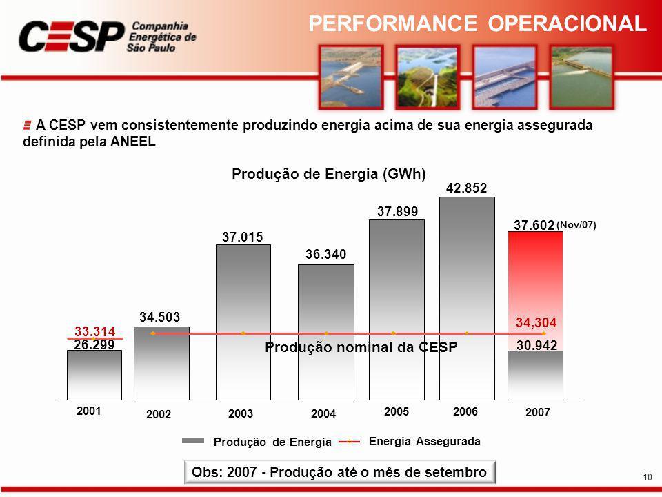 A CESP vem consistentemente produzindo energia acima de sua energia assegurada definida pela ANEEL Produção de Energia (GWh) Energia Assegurada 34.503 37.015 36.340 37.899 34,304 2002 20032004 2005 Produção de Energia Produção nominal da CESP 42.852 2006 30.942 2007 Obs: 2007 - Produção até o mês de setembro 2001 26.299 37.602 (Nov/07) 33.314 PERFORMANCE OPERACIONAL 10