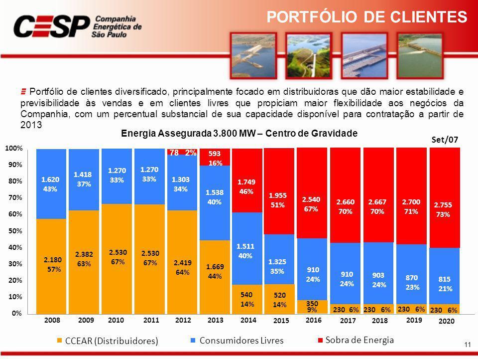 Portfólio de clientes diversificado, principalmente focado em distribuidoras que dão maior estabilidade e previsibilidade às vendas e em clientes livres que propiciam maior flexibilidade aos negócios da Companhia, com um percentual substancial de sua capacidade disponível para contratação a partir de 2013 CCEAR (Distribuidores) Consumidores Livres Sobra de Energia Energia Assegurada 3.800 MW – Centro de Gravidade 0% 10% 20% 30% 40% 50% 60% 70% 80% 90% 100% 2015 20082009201020112012201320142016 2017 2018 2019 2020 2.180 57% 1.620 43% 2.382 63% 1.418 37% 2.530 67% 1.270 33% 1.270 33% 2.530 67% 1.303 34% 2.419 64% 78 2% 593 16% 1.669 44% 1.538 40% 1.749 46% 540 14% 1.511 40% 1.325 35% 520 14% 1.955 51% 350 9% 910 24% 2.540 67% 230 6% 2.660 70% 230 6% 903 24% 2.667 70% 870 23% 2.700 71% 815 21% 2.755 73% 910 24% Set/07 PORTFÓLIO DE CLIENTES 11