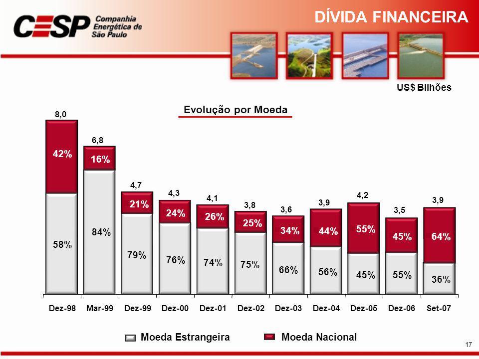 Evolução por Moeda US$ Bilhões 42% Dez-98Mar-99Dez-99Dez-00Dez-01Dez-02Dez-03Dez-04Dez-05Dez-06Set-07 Moeda EstrangeiraMoeda Nacional 8,0 6,8 4,3 4,7 4,1 3,8 3,6 3,9 4,2 3,5 3,9 DÍVIDA FINANCEIRA 17