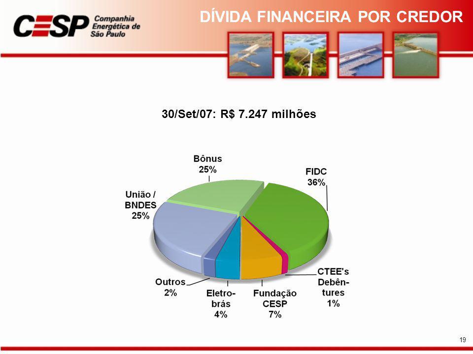 30/Set/07: R$ 7.247 milhões DÍVIDA FINANCEIRA POR CREDOR 19