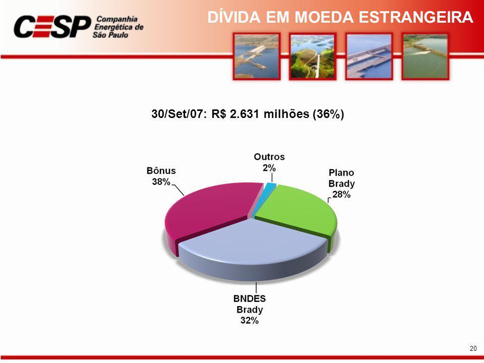 30/Set/07: R$ 2.631 milhões (36%) DÍVIDA EM MOEDA ESTRANGEIRA 20