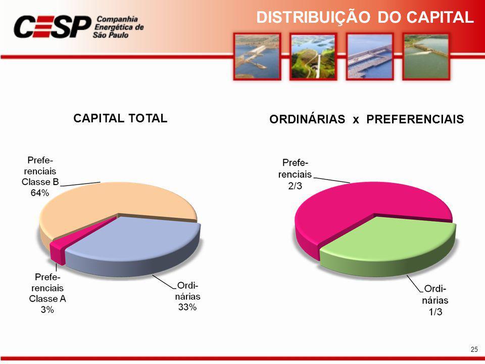CAPITAL TOTAL ORDINÁRIAS x PREFERENCIAIS DISTRIBUIÇÃO DO CAPITAL 25