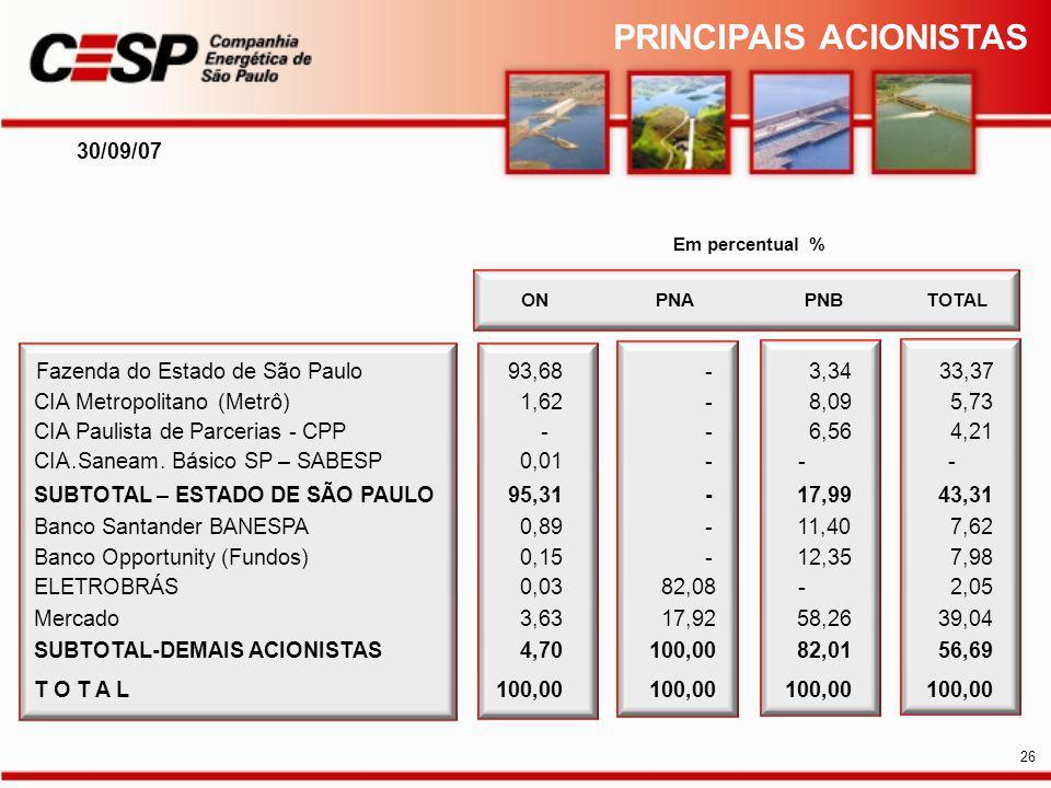 30/09/07 ONPNAPNBTOTAL Fazenda do Estado de São Paulo93,68-3,3433,37 CIA Metropolitano(Metrô)1,62-8,095,73 CIA Paulista de Parcerias - CPP--6,564,21 CIA.Saneam.Básico SP – SABESP0,01--- SUBTOTAL – ESTADO DE SÃO PAULO95,31-17,9943,31 Banco Santander BANESPA0,89-11,407,62 Banco Opportunity (Fundos)0,15-12,357,98 ELETROBRÁS0,0382,08-2,05 Mercado3,6317,9258,2639,04 SUBTOTAL-DEMAIS ACIONISTAS4,70100,0082,0156,69 T O T A L100,00 Em percentual % PRINCIPAIS ACIONISTAS 26