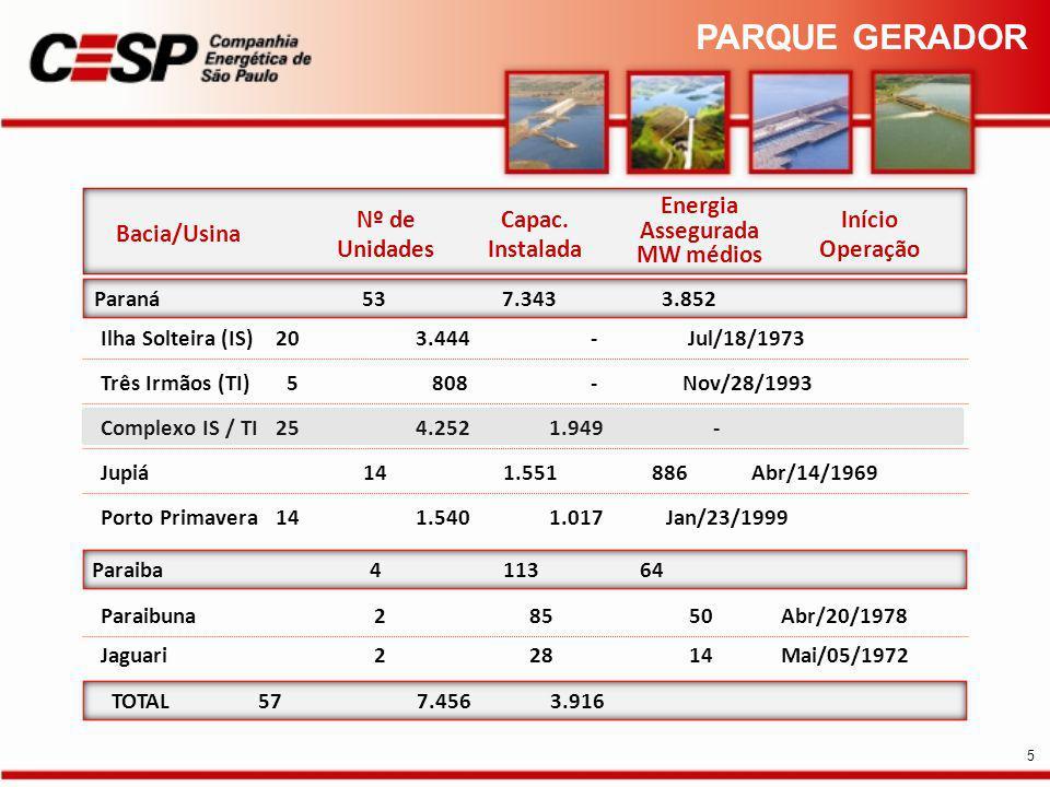 TOTAL 57 7.456 3.916 Paraiba 4 113 64 Paraná 53 7.343 3.852 Paraibuna 2 85 50 Abr/20/1978 Jaguari 2 28 14 Mai/05/1972 Bacia/Usina Nº de Unidades Capac.