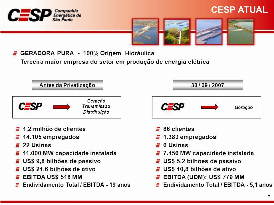 GERADORA PURA - 100% Origem Hidráulica Terceira maior empresa do setor em produção de energia elétrica 1,2 milhão de clientes 14.105 empregados 22 Usinas 11.000 MW capacidade instalada US$ 9,8 bilhões de passivo US$ 21,6 bilhões de ativo EBITDA US$ 518 MM Endividamento Total / EBITDA - 19 anos 86 clientes 1.383 empregados 6 Usinas 7.456 MW capacidade instalada US$ 5,2 bilhões de passivo US$ 10,8 bilhões de ativo EBITDA (UDM): US$ 779 MM Endividamento Total / EBITDA - 5,1 anos Antes da Privatização Geração Transmissão Distribuição Geração 30 / 09 / 2007 CESP ATUAL 7