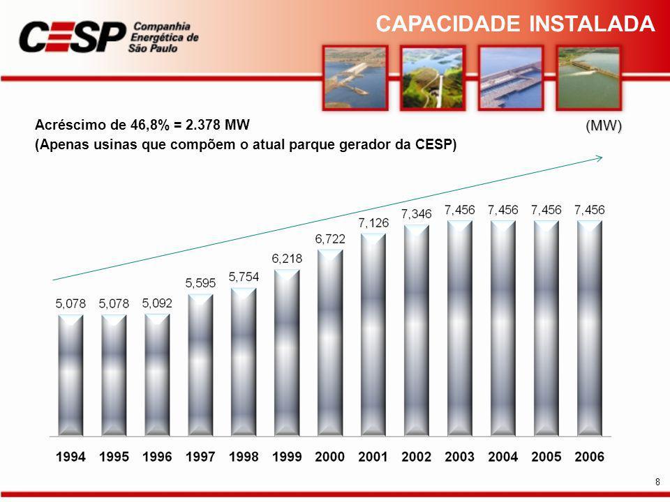 (MW) Acréscimo de 46,8% = 2.378 MW (Apenas usinas que compõem o atual parque gerador da CESP) CAPACIDADE INSTALADA 8