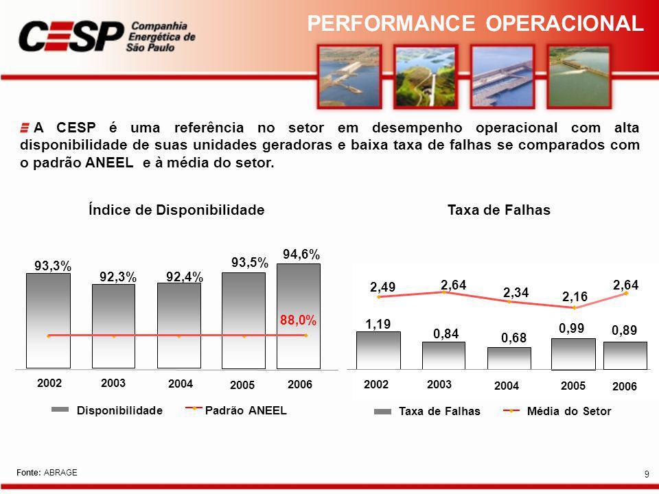 A CESP é uma referência no setor em desempenho operacional com alta disponibilidade de suas unidades geradoras e baixa taxa de falhas se comparados com o padrão ANEEL e à média do setor.