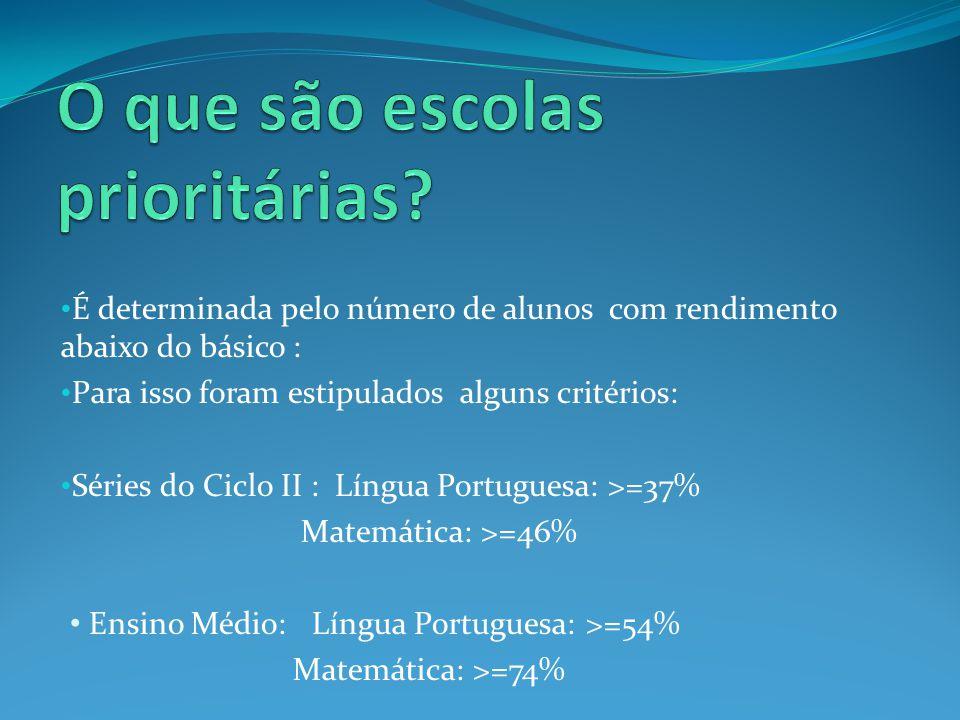 É determinada pelo número de alunos com rendimento abaixo do básico : Para isso foram estipulados alguns critérios: Séries do Ciclo II : Língua Portug