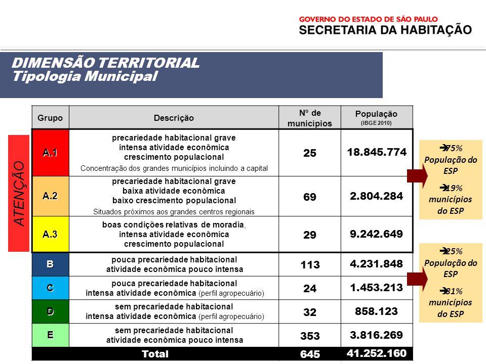 GrupoDescrição Nº de municípios População (IBGE 2010) A.1 precariedade habitacional grave intensa atividade econômica crescimento populacional Concent
