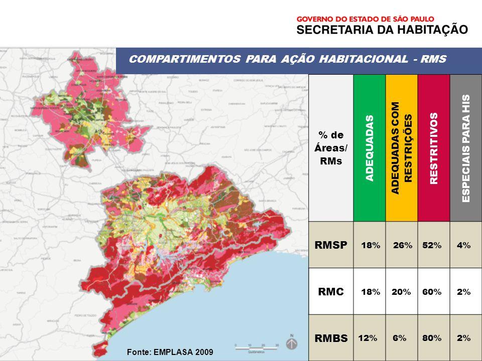 % de Áreas/ RMs ADEQUADAS ADEQUADAS COM RESTRIÇÕES RESTRITIVOS ESPECIAIS PARA HIS RMSP 18% 26%52% 4% RMC 18%20%60% 2% RMBS 12% 6% 80% 2% COMPARTIMENTO