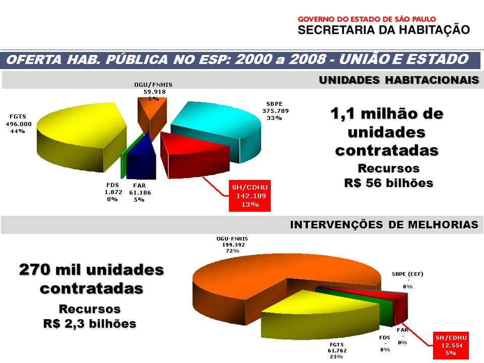 1,1 milhão de unidades contratadas Recursos R$ 56 bilhões OFERTA HAB. PÚBLICA NO ESP: 2000 a 2008 - UNIÃO E ESTADO 270 mil unidades contratadas Recurs
