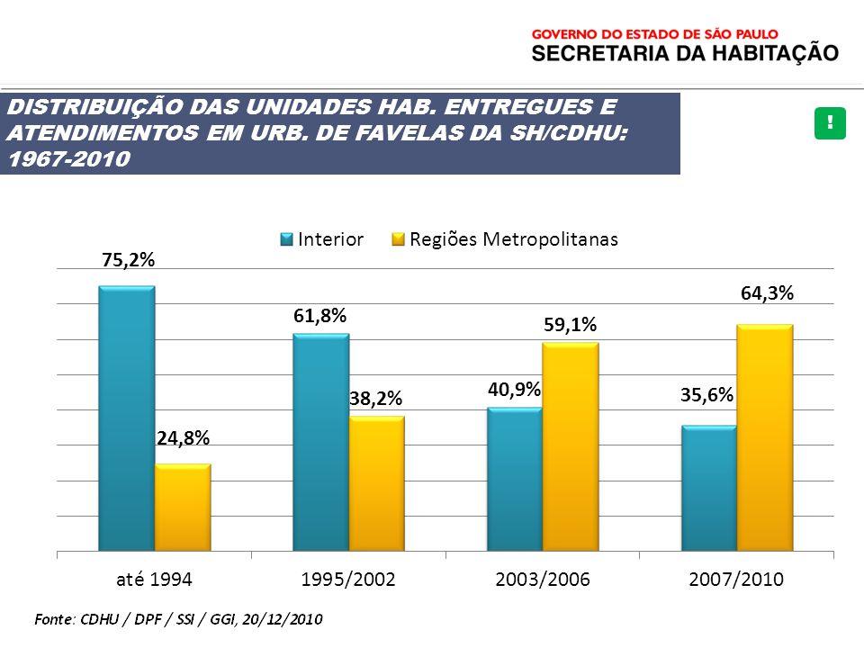 DISTRIBUIÇÃO DAS UNIDADES HAB. ENTREGUES E ATENDIMENTOS EM URB. DE FAVELAS DA SH/CDHU: 1967-2010 !