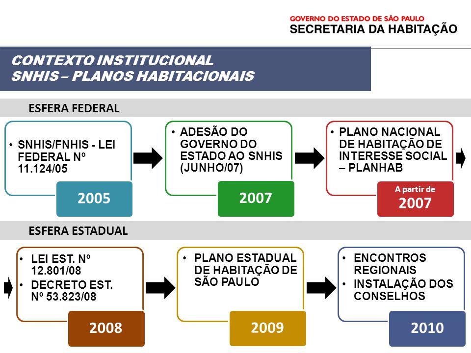 SNHIS/FNHIS - LEI FEDERAL Nº 11.124/05 2005 ADESÃO DO GOVERNO DO ESTADO AO SNHIS (JUNHO/07) 2007 PLANO NACIONAL DE HABITAÇÃO DE INTERESSE SOCIAL – PLA